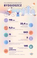 csm CR-infografika-Bydgoszcz 7 065e18595d